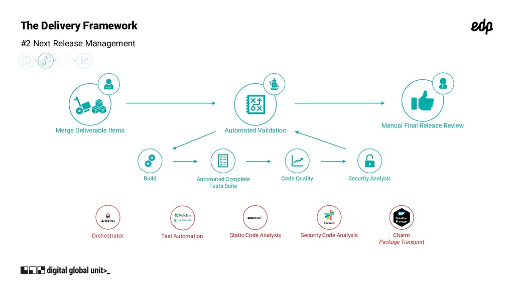 The Delivery Framework #2 Next Release Manageme...