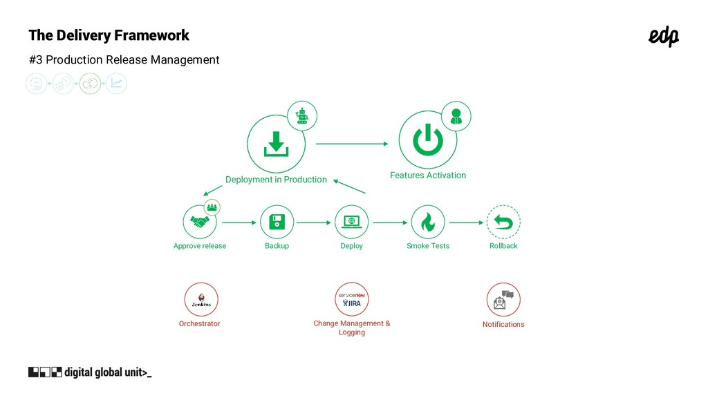 The Delivery Framework #3 Production Release Ma...