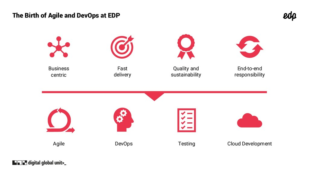 The Birth of Agile and DevOps at EDP Business c...