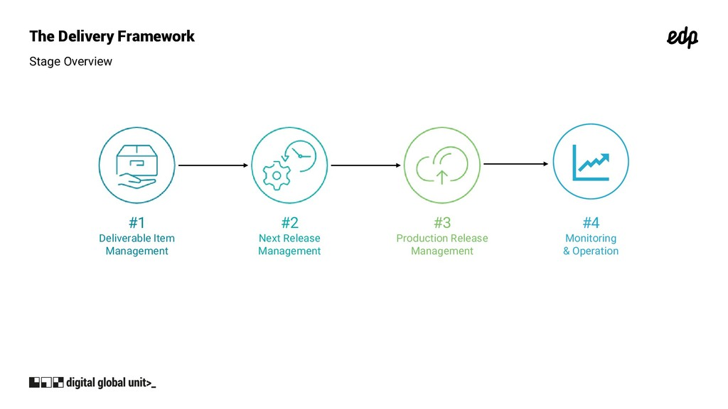 The Delivery Framework Stage Overview #1 Delive...