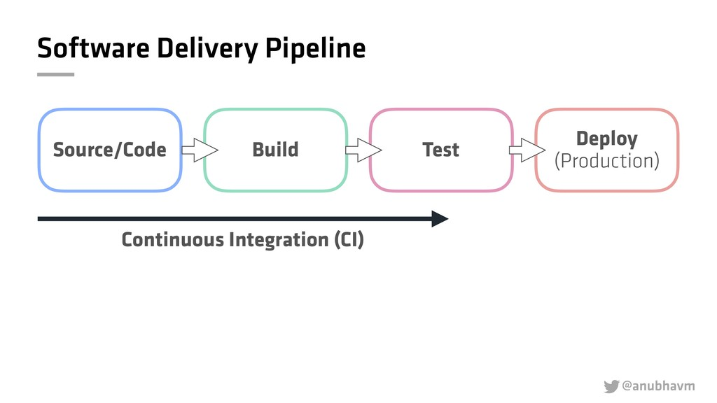 @anubhavm  Software Delivery Pipeline Source/C...