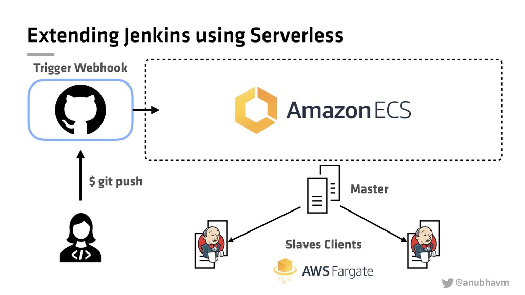 @anubhavm  Extending Jenkins using Serverless ...