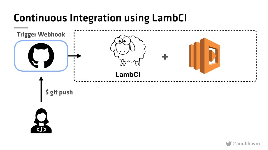 @anubhavm  Continuous Integration using LambCI...