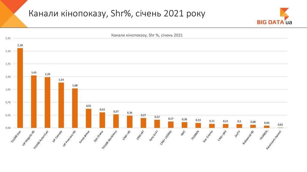 Канали кінопоказу, Shr%, січень 2021 року 2,18 ...