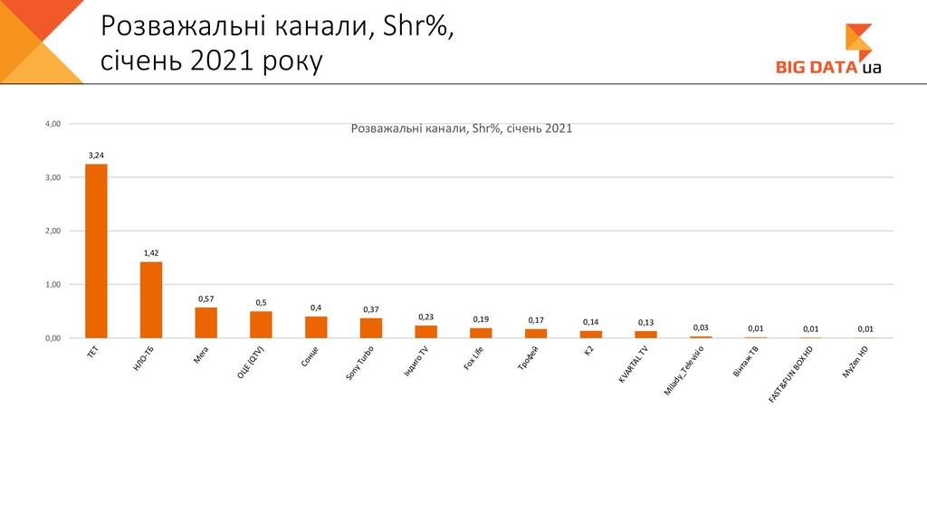 Розважальні канали, Shr%, січень 2021 року 3,24...