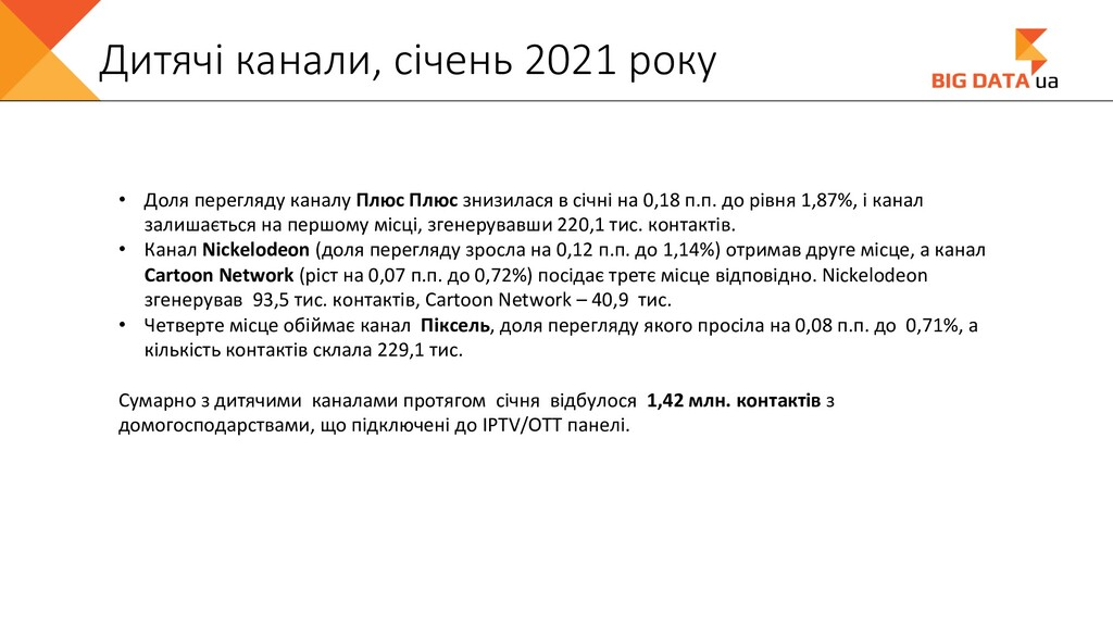 Дитячі канали, січень 2021 року • Доля перегляд...