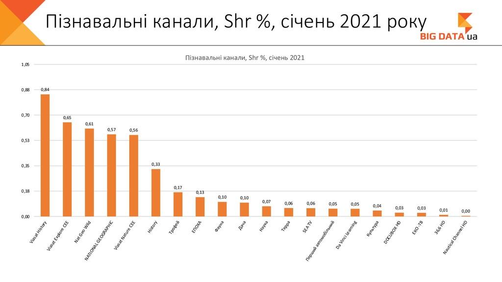 Пізнавальні канали, Shr %, січень 2021 року 0,8...
