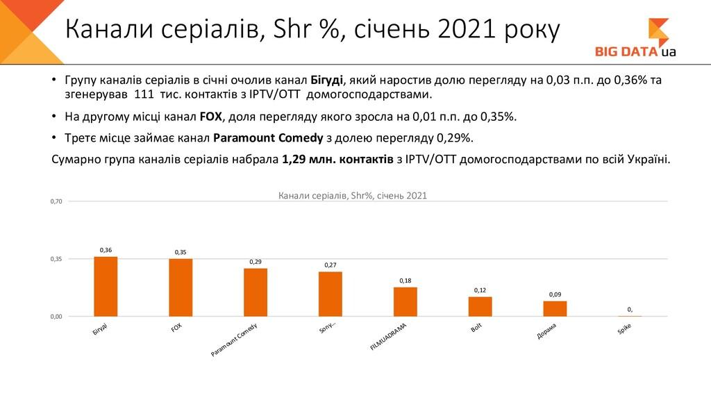 Канали серіалів, Shr %, січень 2021 року • Груп...