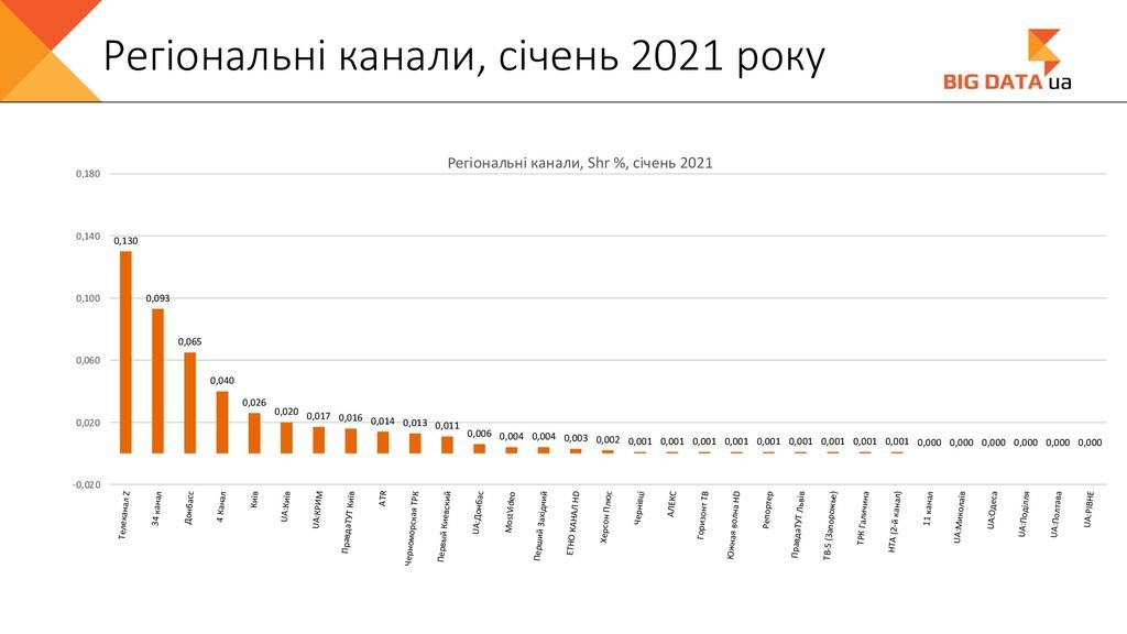 Регіональні канали, січень 2021 року 0,130 0,09...