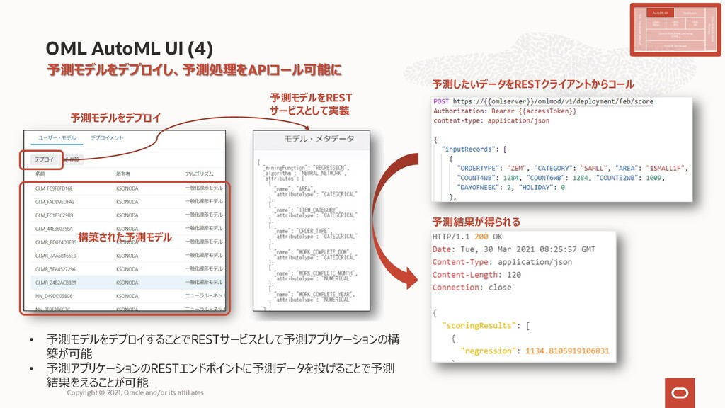 OML AutoML UI (4) 構築された予測モデル 予測モデルをREST サービスとして...