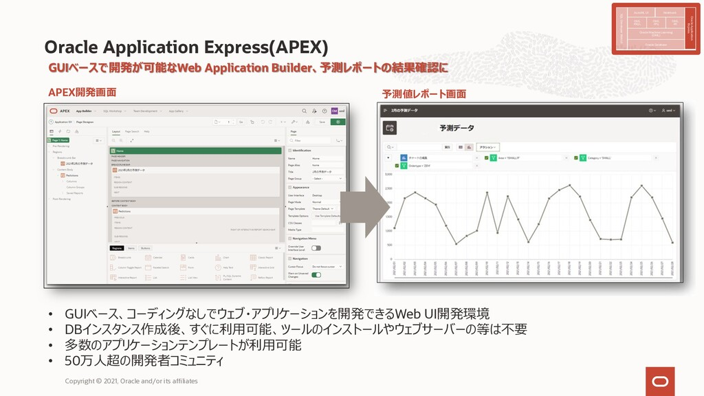 Oracle Application Express(APEX) GUIベースで開発が可能なW...