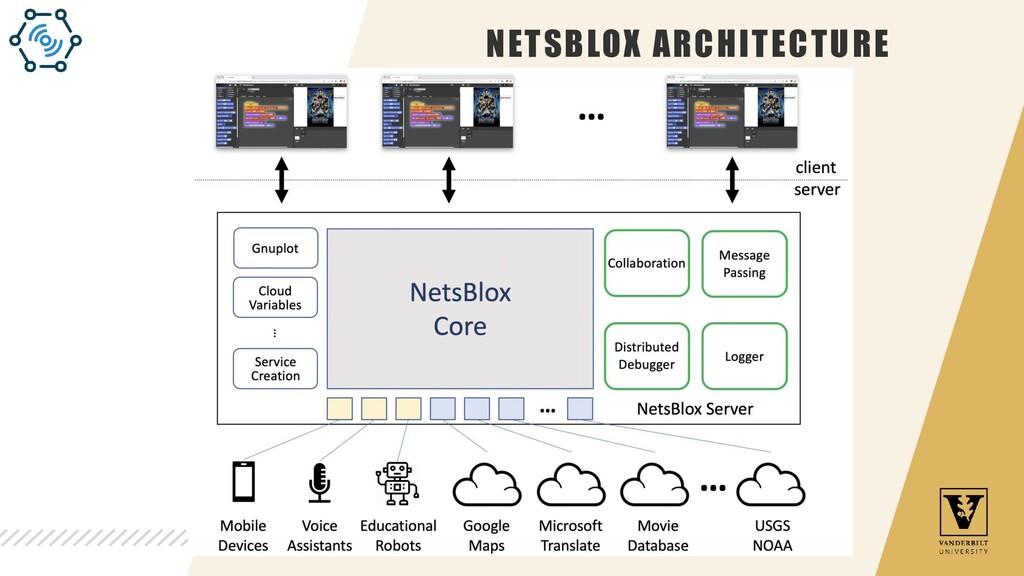 NETSBLOX ARCHITECTURE