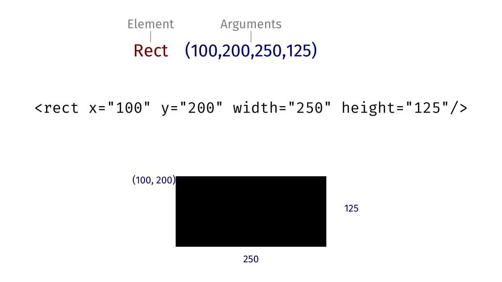 Element Arguments Rect (100,200,250,125) <rect ...
