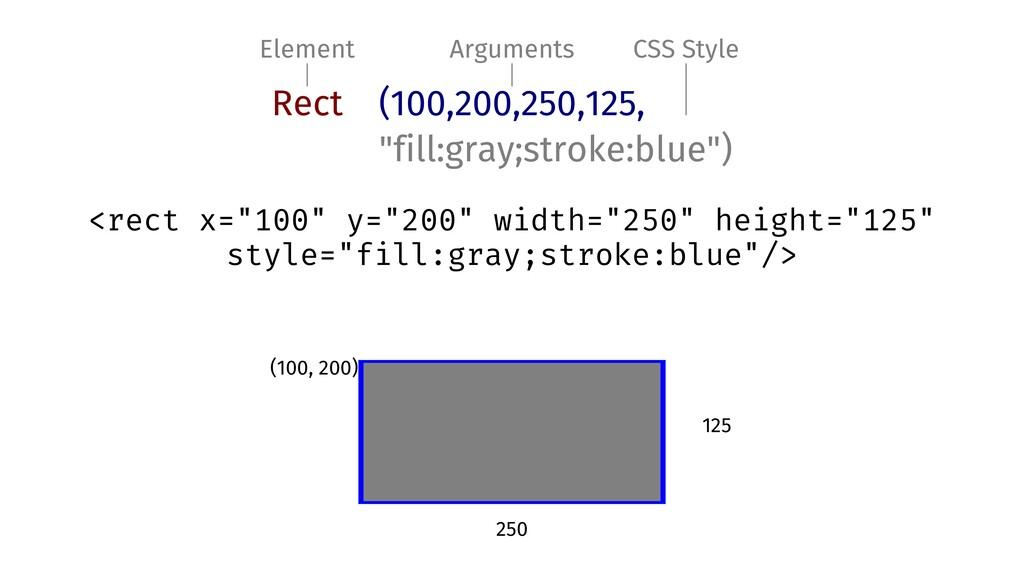 Element Arguments CSS Style Rect (100,200,250,1...