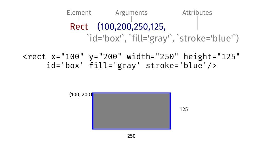 Element Arguments Attributes Rect (100,200,250,...