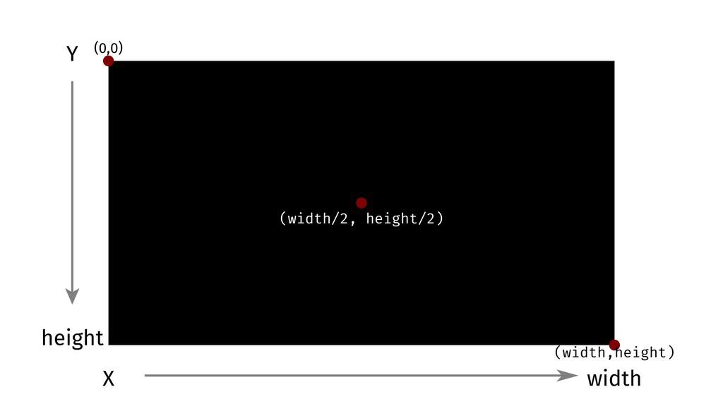 Y X width height (width/2, height/2) (width,hei...