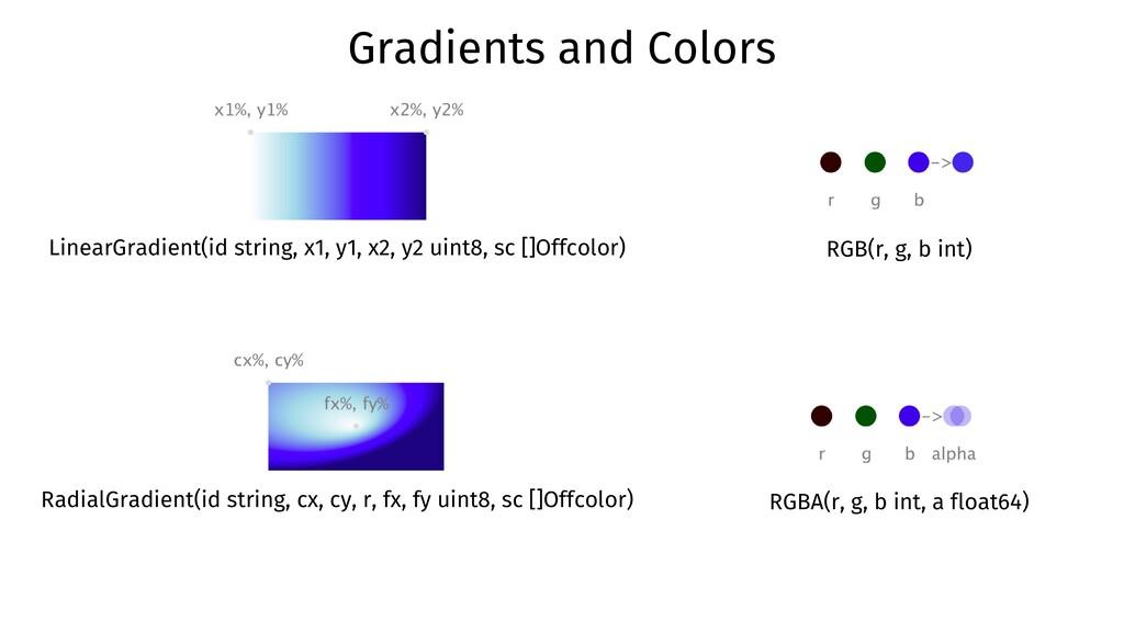 LinearGradient(id string, x1, y1, x2, y2 uint8,...