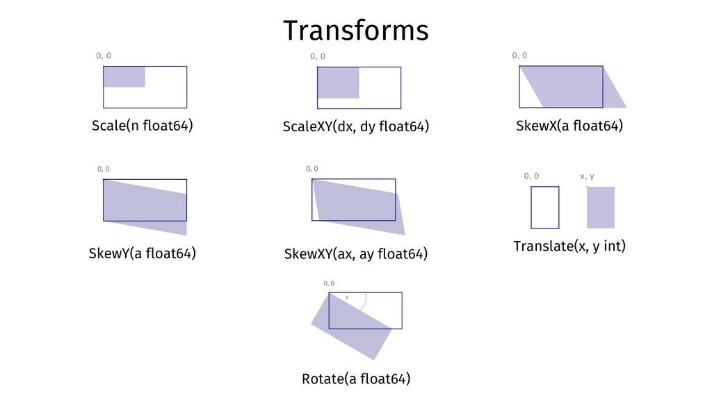 Scale(n float64) ScaleXY(dx, dy float64) SkewX(...