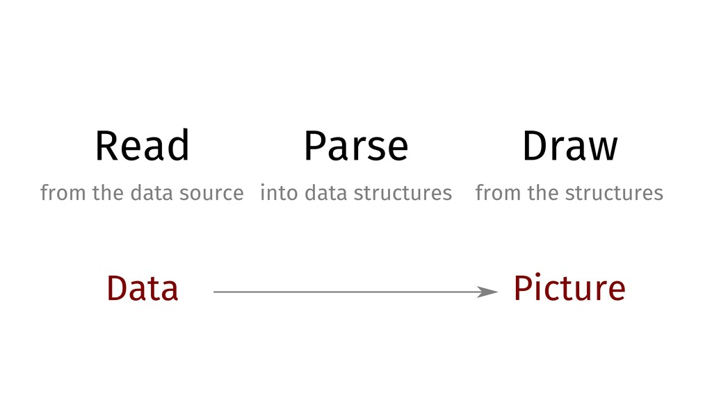 Read from the data source Parse into data struc...