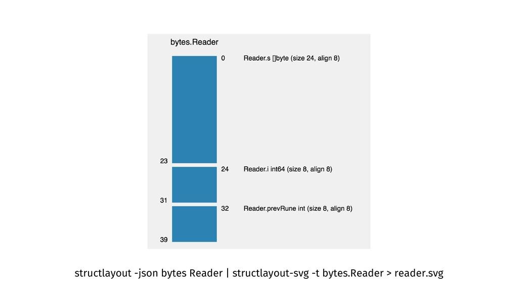 structlayout -json bytes Reader | structlayout-...