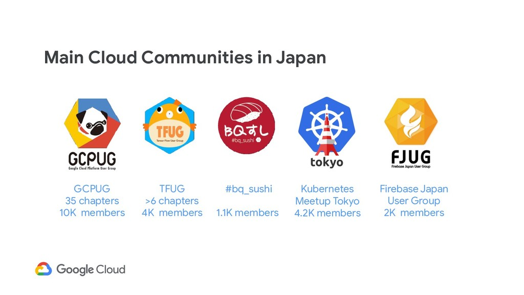 Main Cloud Communities in Japan Kubernetes Meet...