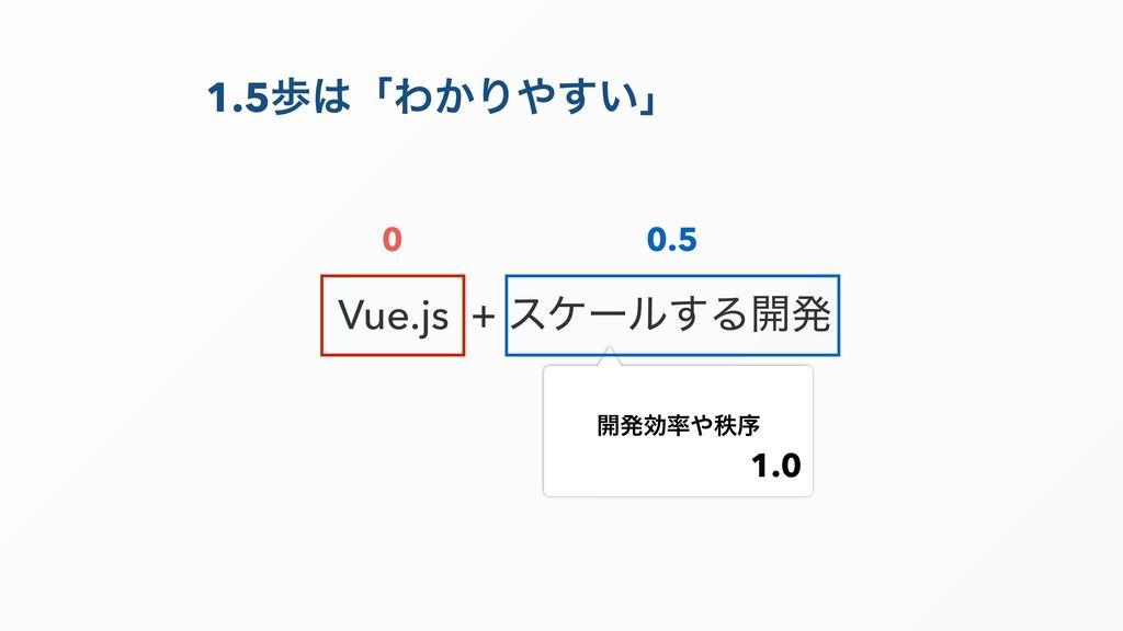 1.5าʮΘ͔Γ͍͢ʯ Vue.js + εέʔϧ͢Δ։ൃ ։ൃޮடং 0 0.5 1...