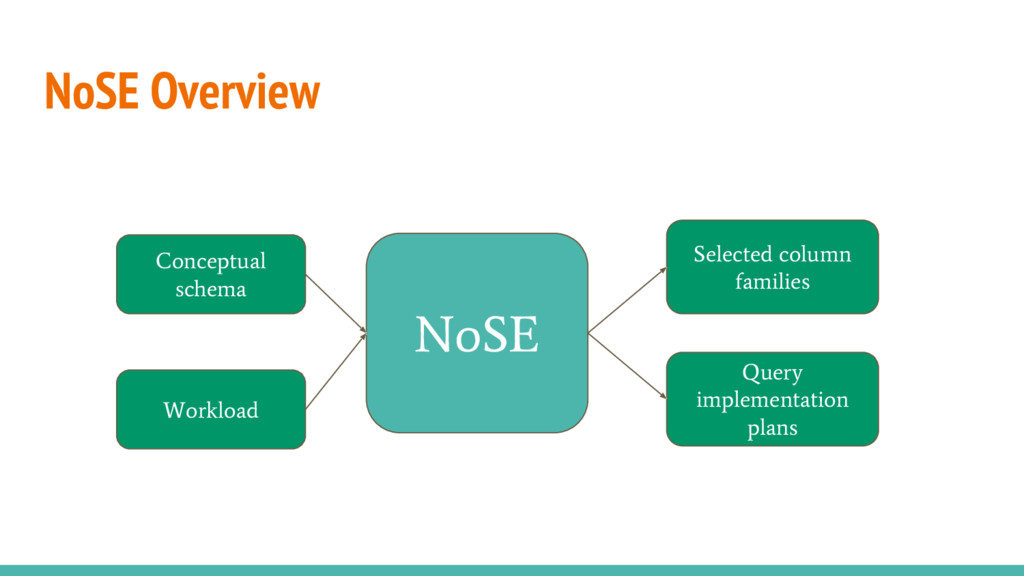 NoSE Overview Input Output Conceptual schema Wo...