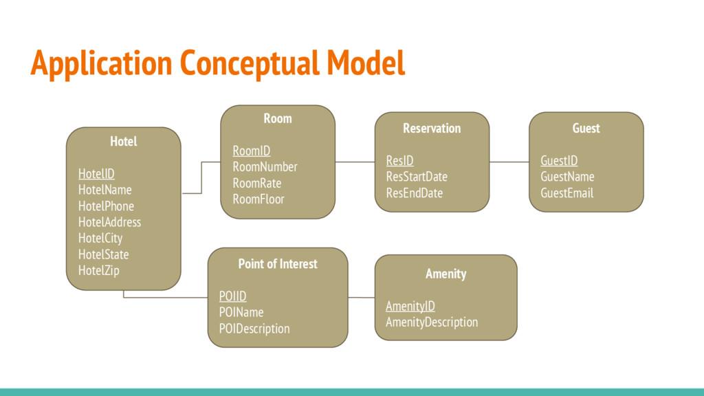 Application Conceptual Model Hotel HotelID Hote...