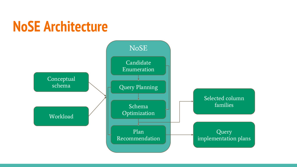 NoSE Architecture NoSE Input Output Candidate E...