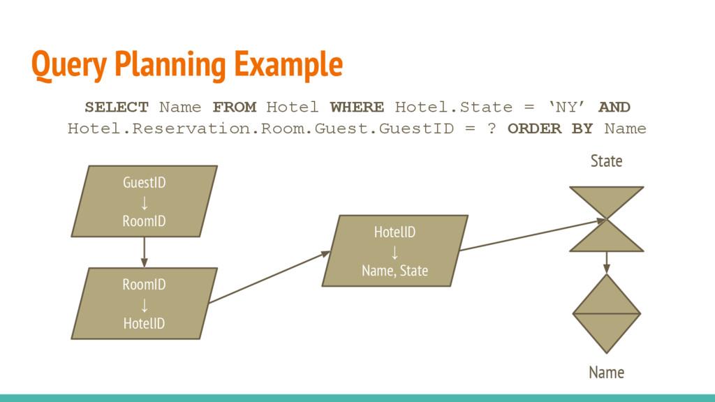 Query Planning Example SELECT Name FROM Hotel W...