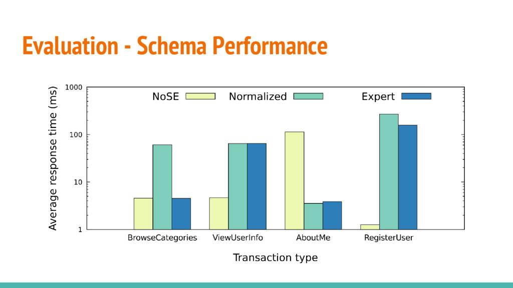Evaluation - Schema Performance