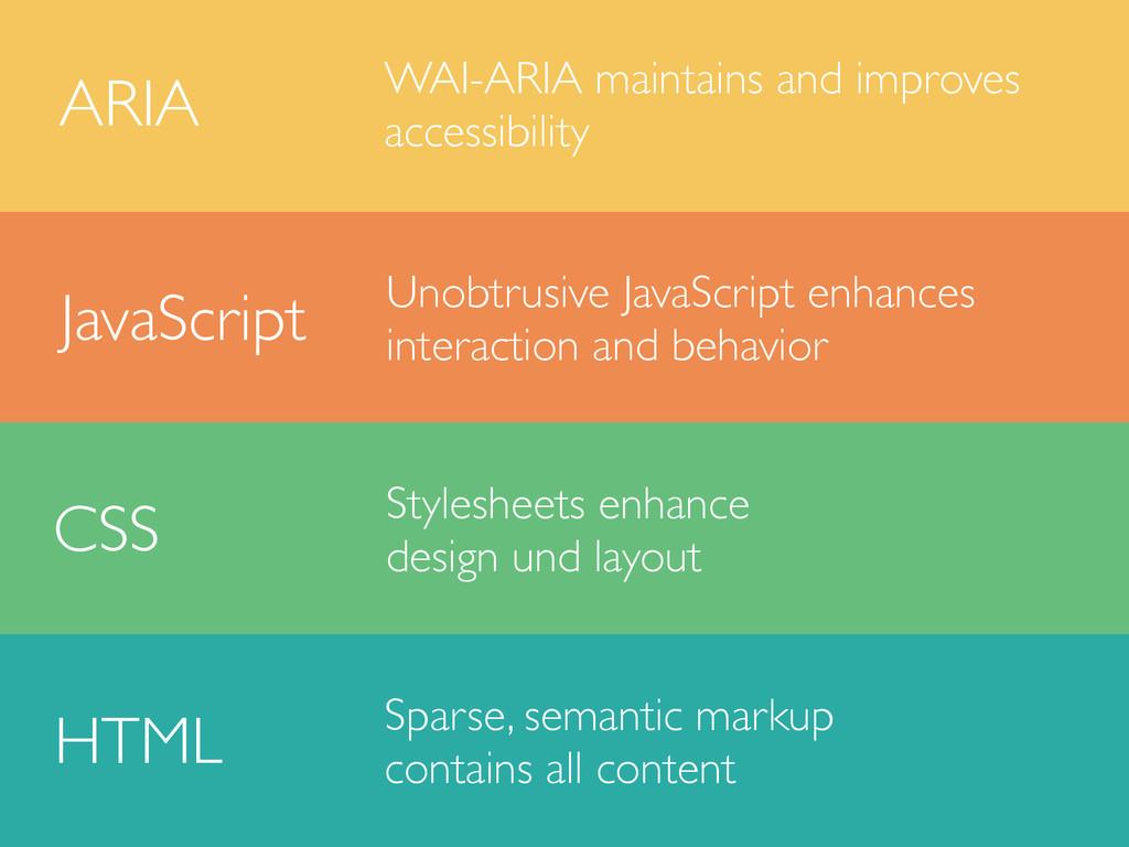 HTML CSS JavaScript ARIA Sparse, semantic marku...
