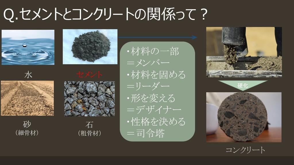 Q.セメントとコンクリートの関係って? 水 砂 (細骨材) 石 (粗骨材) セメント コンクリ...