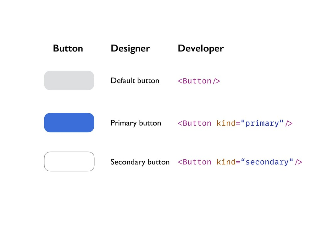 Button Default button Secondary button Primary ...