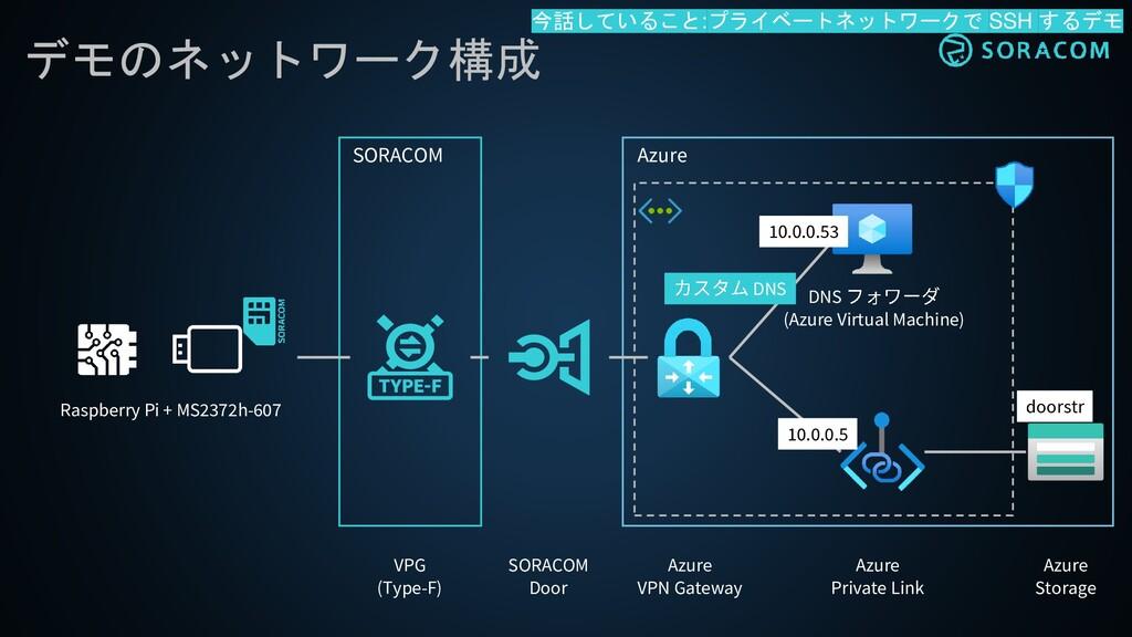 デモのネットワーク構成 SORACOM Azure Raspberry Pi + MS2372...