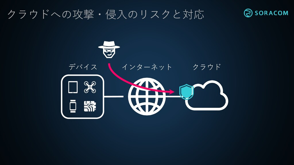 クラウドへの攻撃・侵入のリスクと対応 インターネット クラウド デバイス