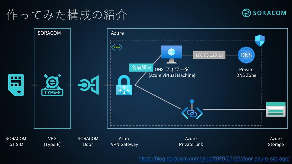 作ってみた構成の紹介 SORACOM Azure SORACOM IoT SIM VPG (T...