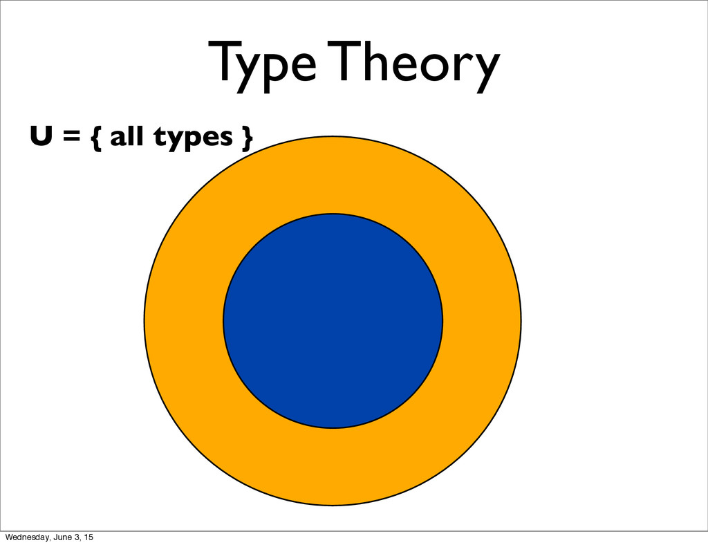 Type Theory U = { all types } Wednesday, June 3...