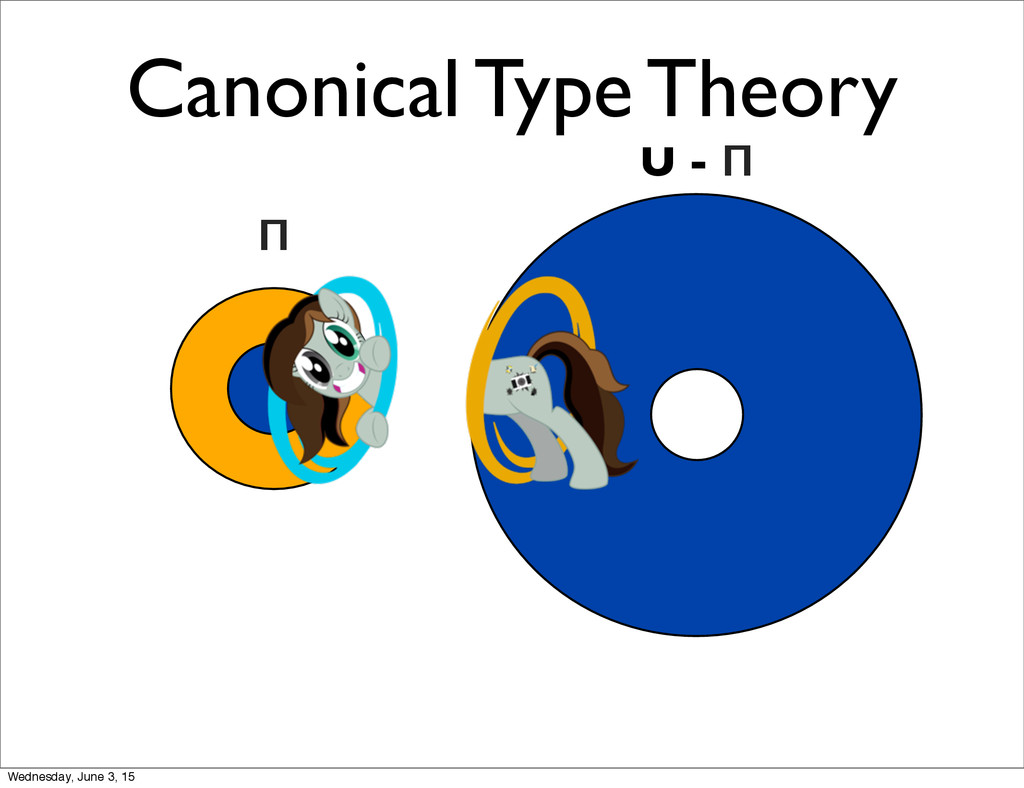 Canonical Type Theory U - Π Π Wednesday, June 3...