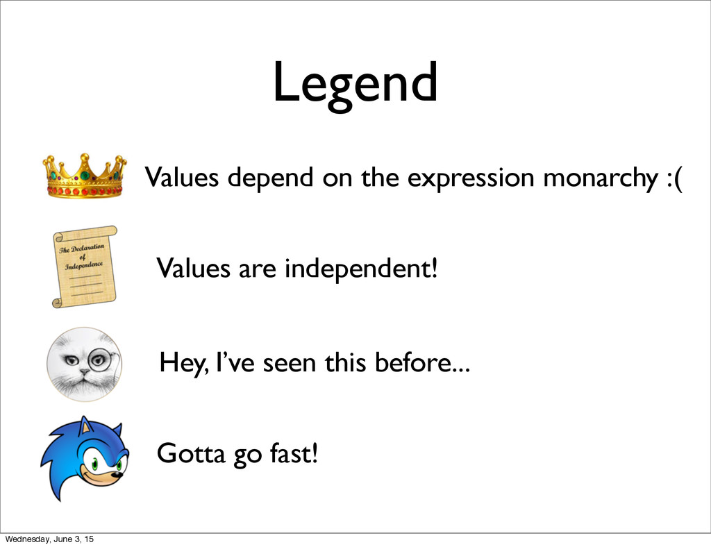 Legend Values depend on the expression monarchy...