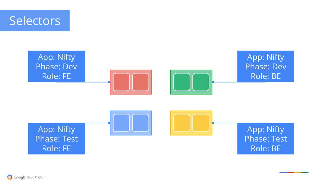 Google confidential │ Do not distribute Selecto...