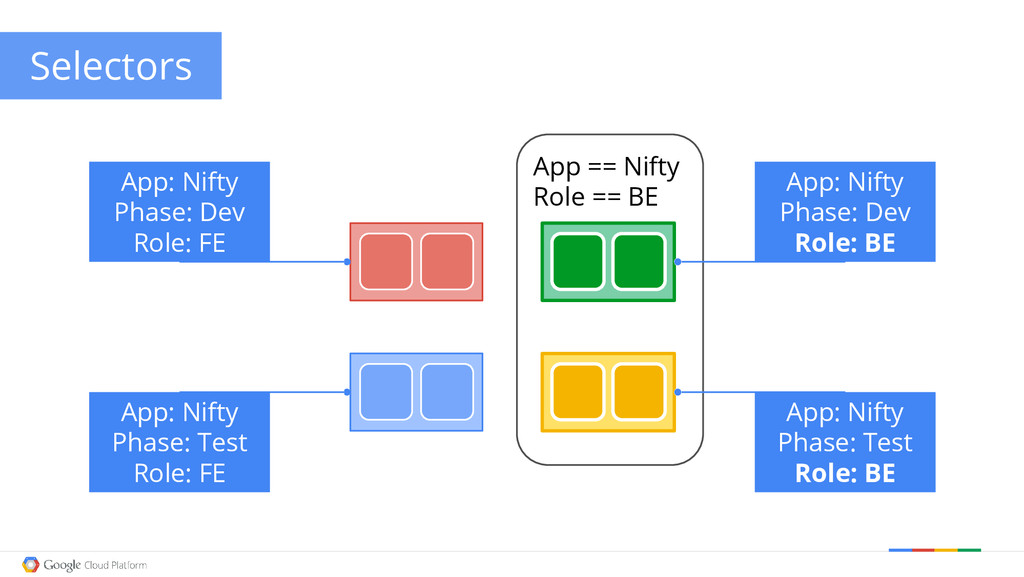 Google confidential │ Do not distribute App == ...