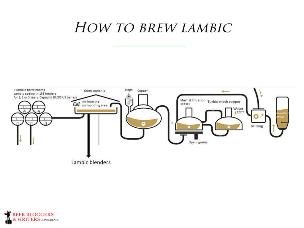 How to brew lambic Lambic blenders