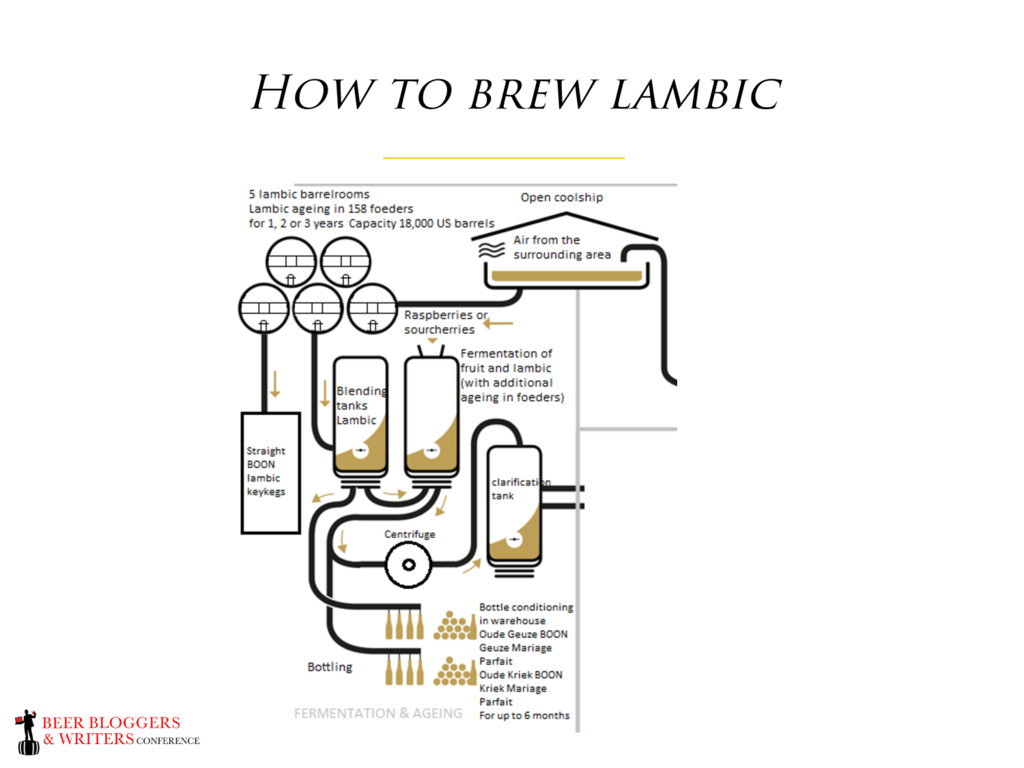 How to brew lambic