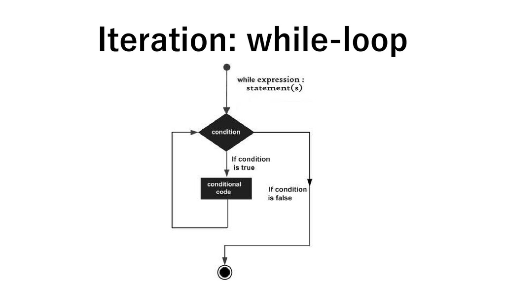 Iteration: while-loop