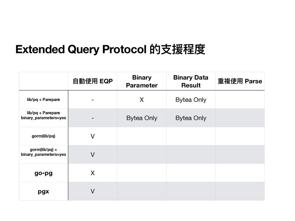 Extended Query Protocol 的⽀援程度 ⾃動使⽤ EQP Binary P...