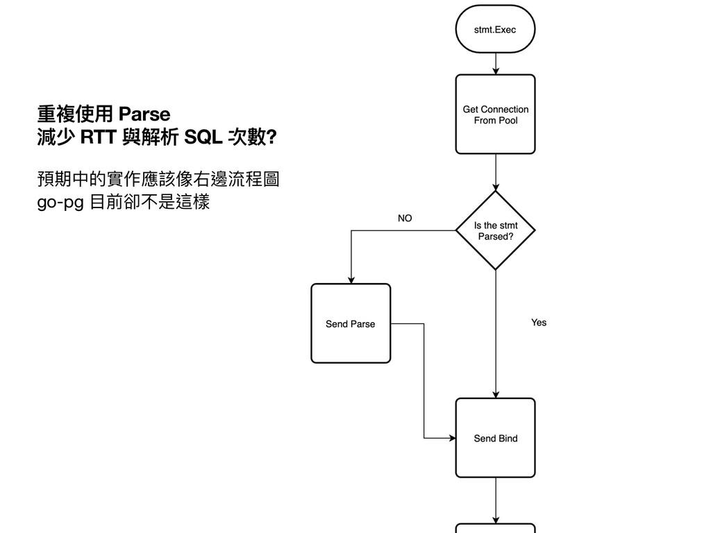 重複使⽤ Parse  減少 RTT 與解析 SQL 次數? 預期中的實作應該像右邊流程圖...