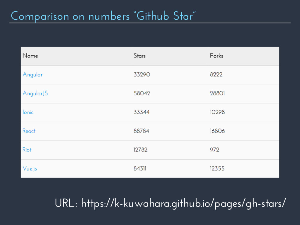 """Comparison on numbers """"Github Star"""" URL: https:..."""