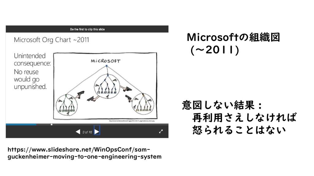 Microsoftの組織図 (〜2011) 意図しない結果 : 再利用さえしなければ 怒られる...