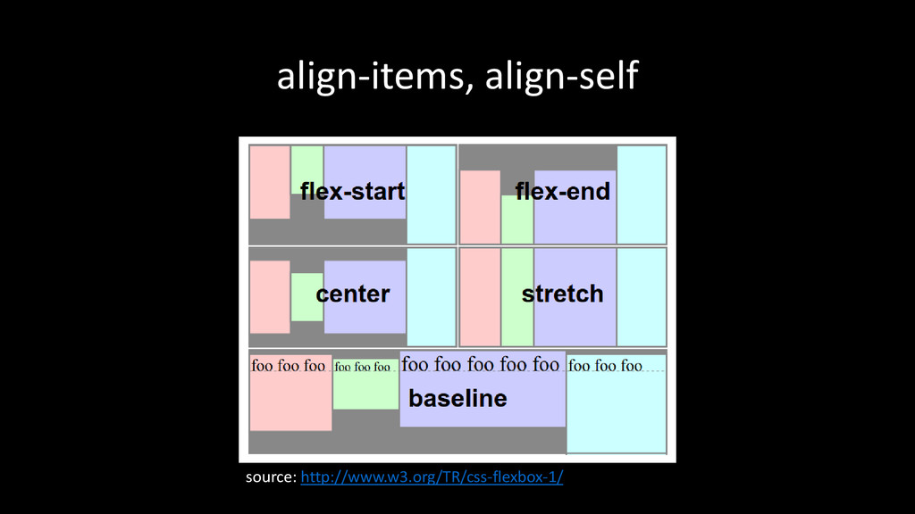 align-items, align-self source: http://www.w3.o...
